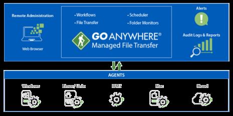 GoAnywhere managed file transfer / ESBD / La bonne étoile de