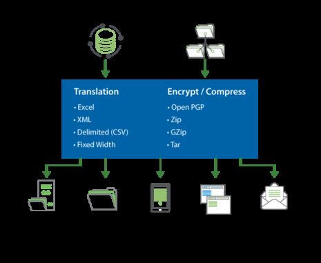 GoAnywhere, Inter-application data exchangeGoAnywhere, Inter