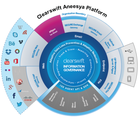 Clearswift A-DLP solution
